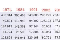 Jugosloveni nestaju, Vlaha sve manje